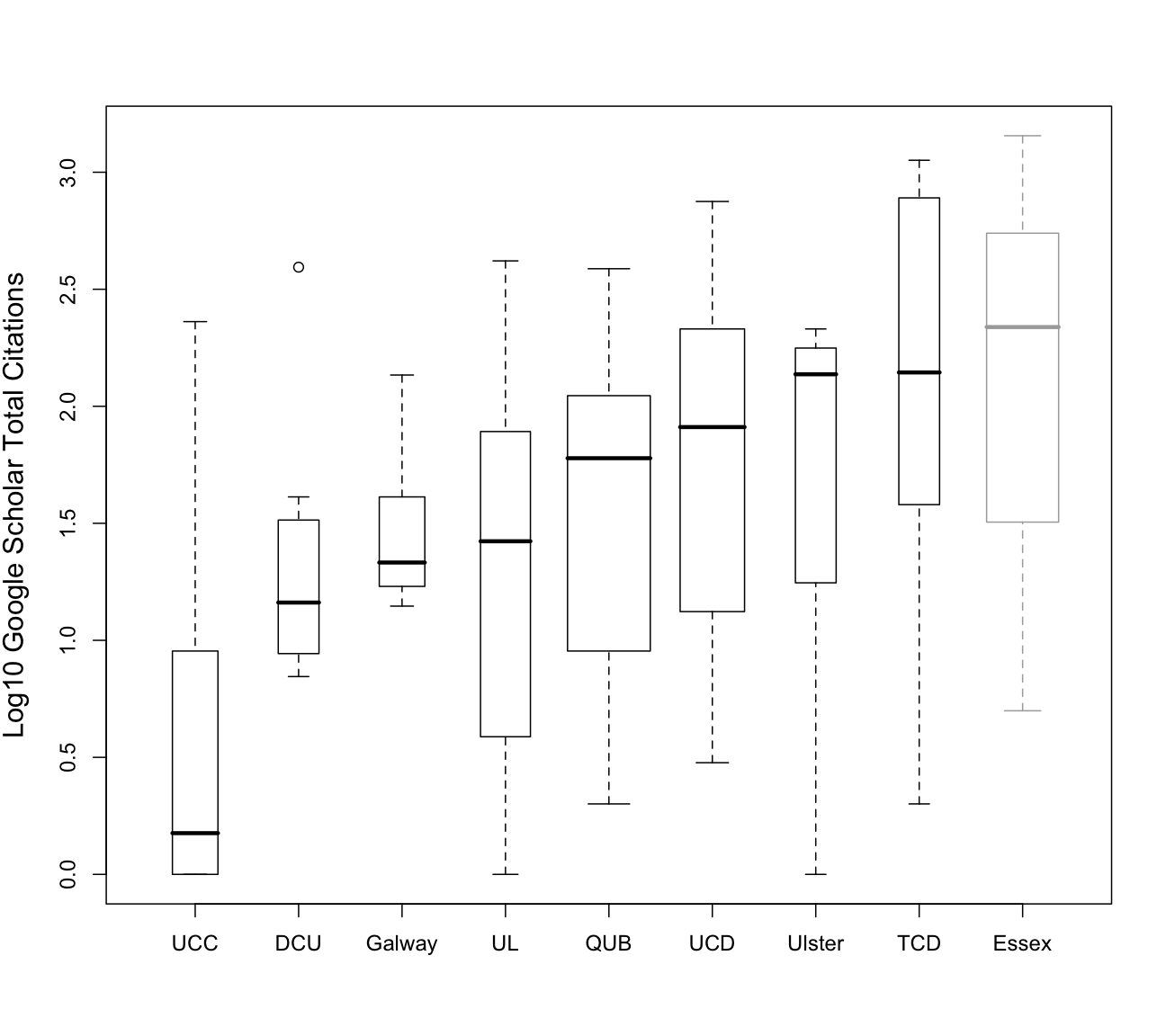 Boxplot of overall impact by department, measured as total Google citations